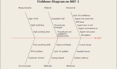 Fishbone on Average Handling Time - Advance Innovation Group