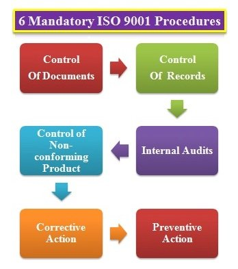 6 mandatory procedure of ISO 9001