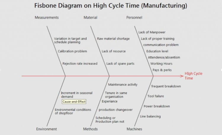 Fish bone Diagram on high Cycle Time (Manufacturing)