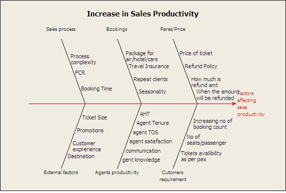 Fishbone Increase in Sales Conversion