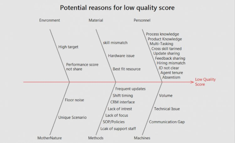 Fishbone Diagram for Low Quality Score