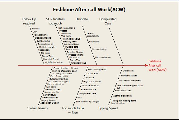 Fishbone on After Call Work