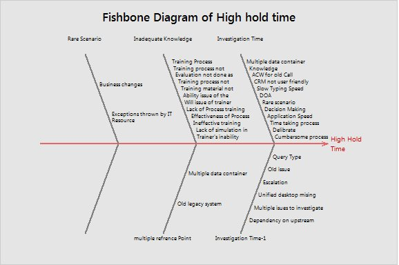 Fishbone on High Hold TIme