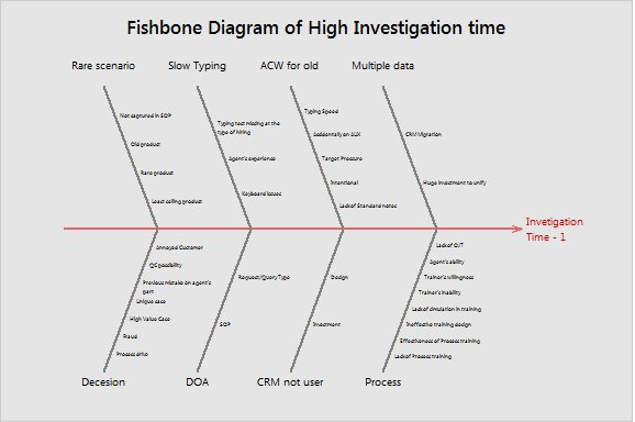 Fishbone on High Investigation Time