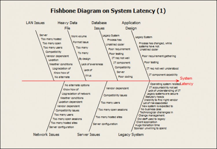 Fishbone on System Latency