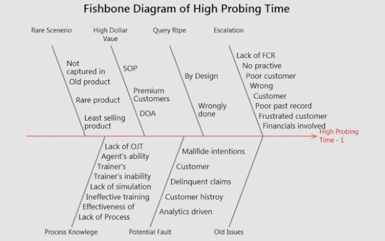 Fishbone on High Probing Time
