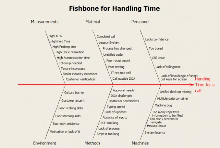 Handling Time Fishbone