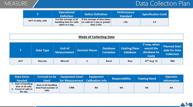 Sample For Data Collection Plan used within industry