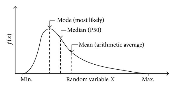 When shall We be Using Mode as a Measure of Central Tendency ? please Elaborate with Example