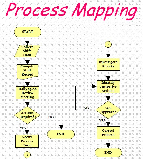 Getting to Know Your Process – Process Mapping