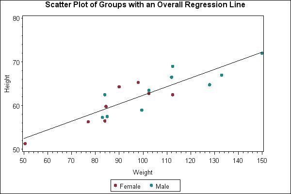 Scatter Plot Uses Regression Line – please Elaborate