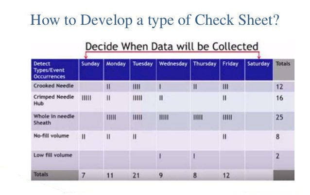 What are the Various Types of Checksheets and Their Uses ?