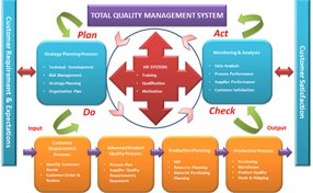 Supplier management in QMS