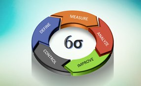 Six Sigma Phases Overview (DMAIC)
