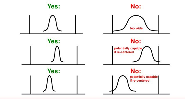 Process Capability of Normal vs Not Normal Data How do We Arrive at it?