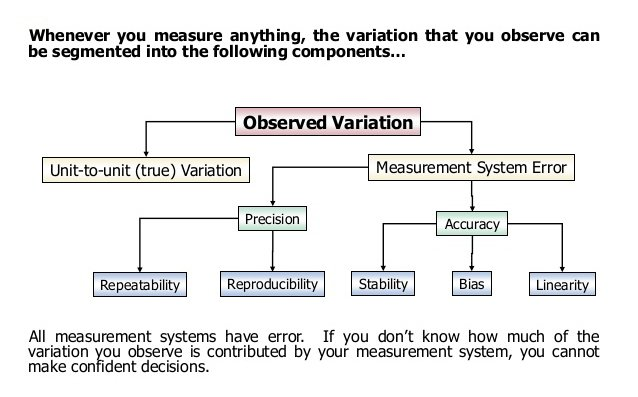 Measurement System Analysis Decision Tree