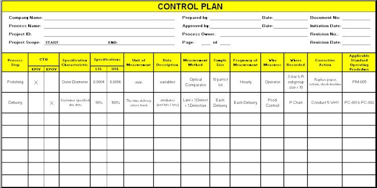Requirements for a Good Control Plan