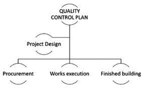 Contents of a Good Control Plan