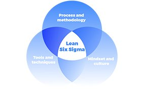 Six Sigma Deployment understanding made clear