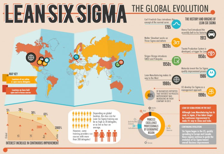 Lean Six Sigma Mapping