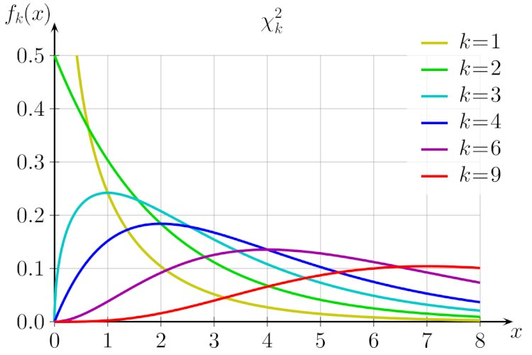 How do We Use Chi-Square Values as Mathematical Derivative During Improve Phase?