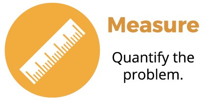 How Important Measure Phase is in a Six Sigma Project?