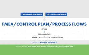 Exploring Linkage between FMEA, SPC, Control Plan and CAPA