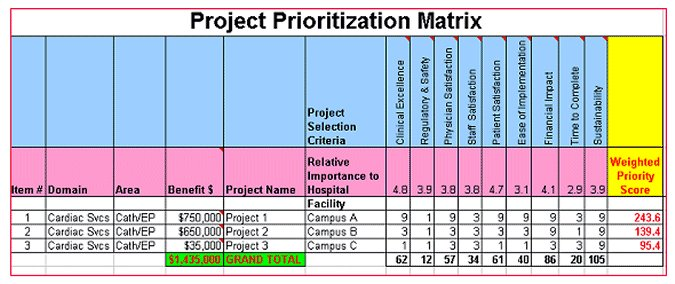 Six Sigma Project Prioritization