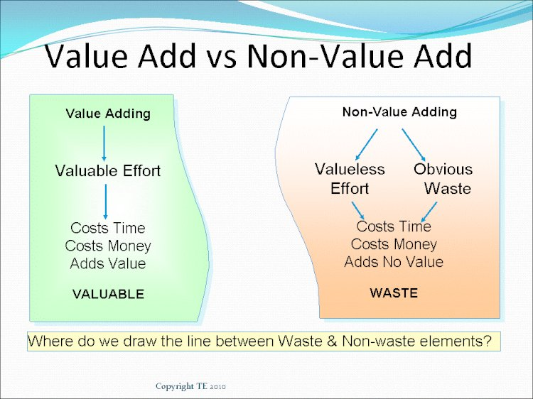 Value Added and Non-Value Added Activities in Lean