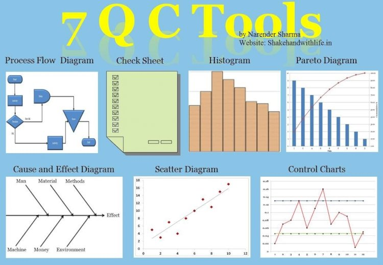 The 7 Basic Quality Control Tools