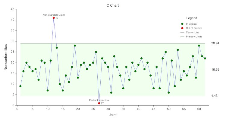 What is the similarity and difference between Run Chart and Control Charts ?