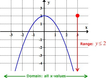 Examples of X and Y as continuous and Discrete data set