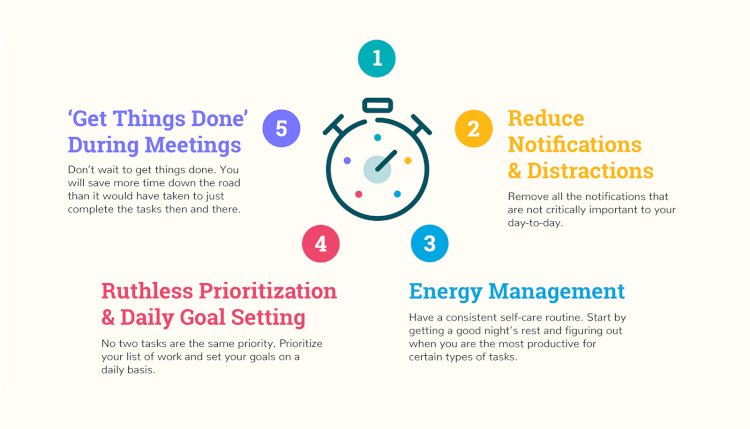 Project Management-Time Management
