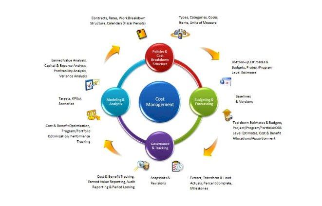 Project Management- Cost Management