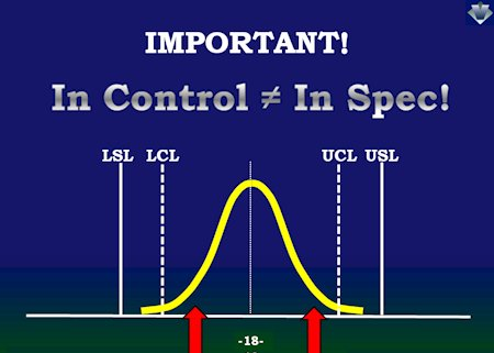 Relationship Between Control Limit & Specification Limit