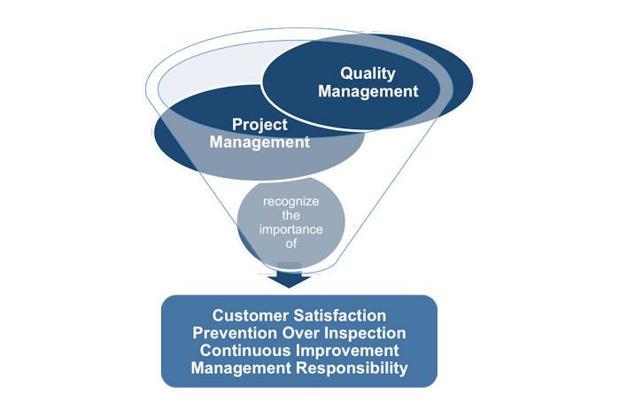 Project Management- Quality Management