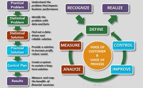 Story Behind Six Sigma Method