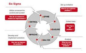 Sales improvement with Six Sigma Methods