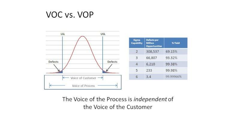 VOC vs VOP