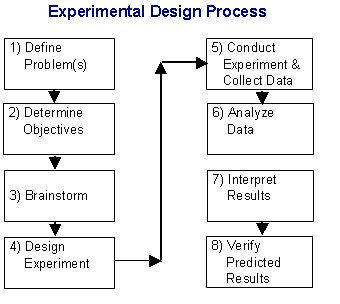 What is Design of Experiment