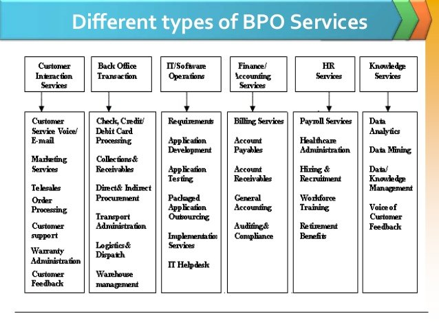 Different types of BPO Businesses