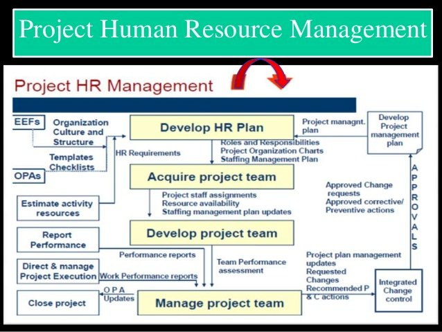 Project Management- HR Management