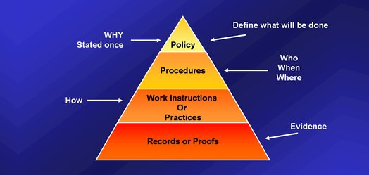 Typical Quality Pyramid in Organizations