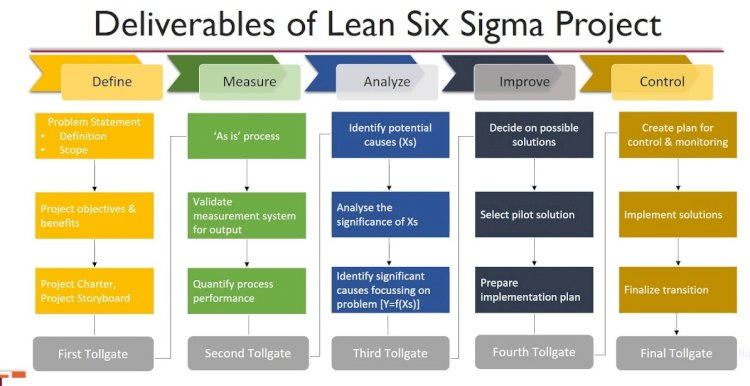 Deliverables in Mesaure Phase of Six Sigma