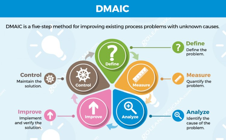 Six Sigma – Steps in Define Phase