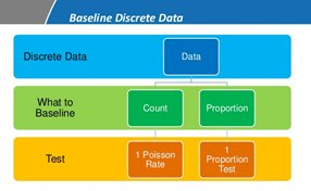 Baselining Continuous Data
