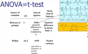What are the prerequisite before doing a Anova test?