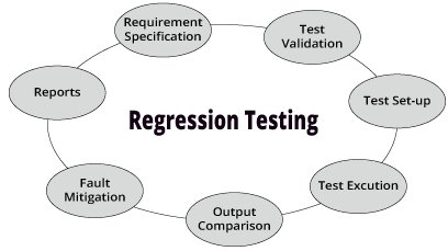 Regression Test was Conducted to Check Relationship of COR & Revenue. Pl draw Inference