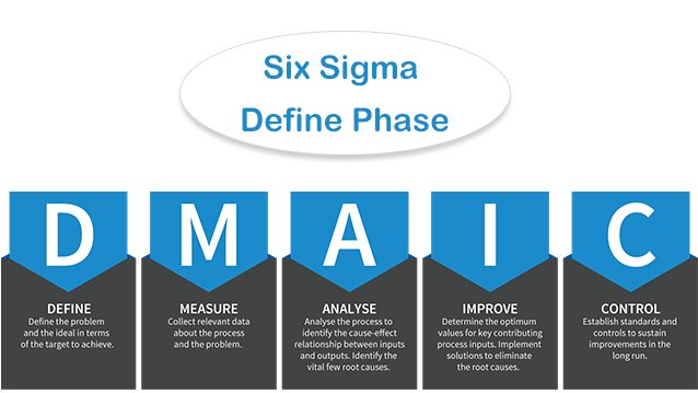 Six Sigma Define Phase – the First Steps