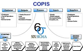 COPIS or SIPOC
